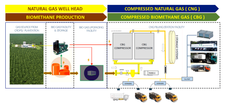 Biogas to Compressed Biomethane Gas (CBG)