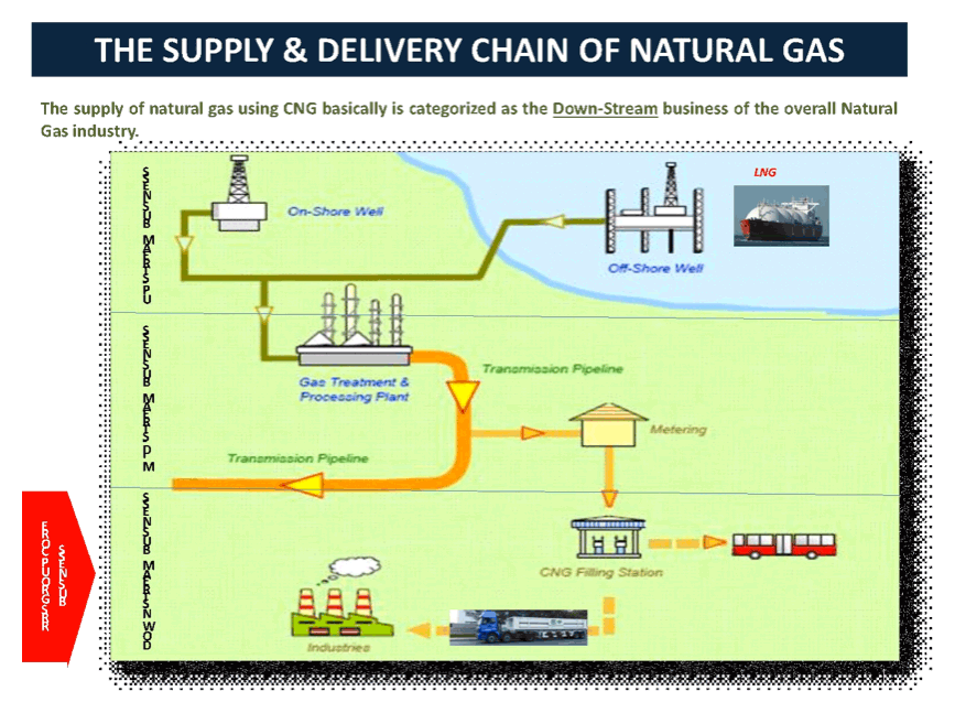 CNG & Gas Supply