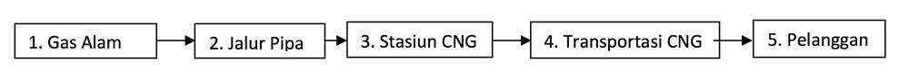 Pemasok CNG & Gas